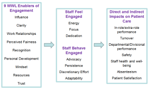 Staff Engagement at Wrightington, Wigan and Leigh NHS Foundation Trust