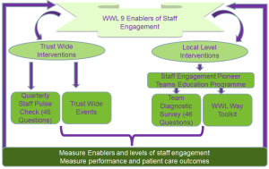 9 Enablers of Staff Engagement at Wrightington, Wigan and Leigh NHS Foundation Trust
