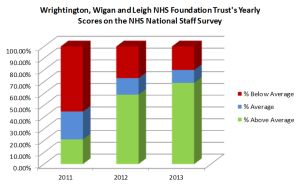 Impact and results of staff engagement at Wrightington, Wigan and Leigh NHS Foundation Trust